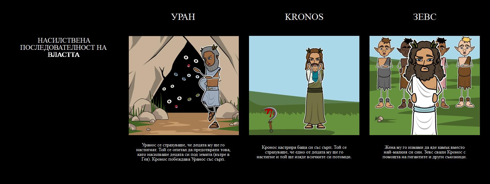 Гръцка Митология Тема за Създаване на Митология