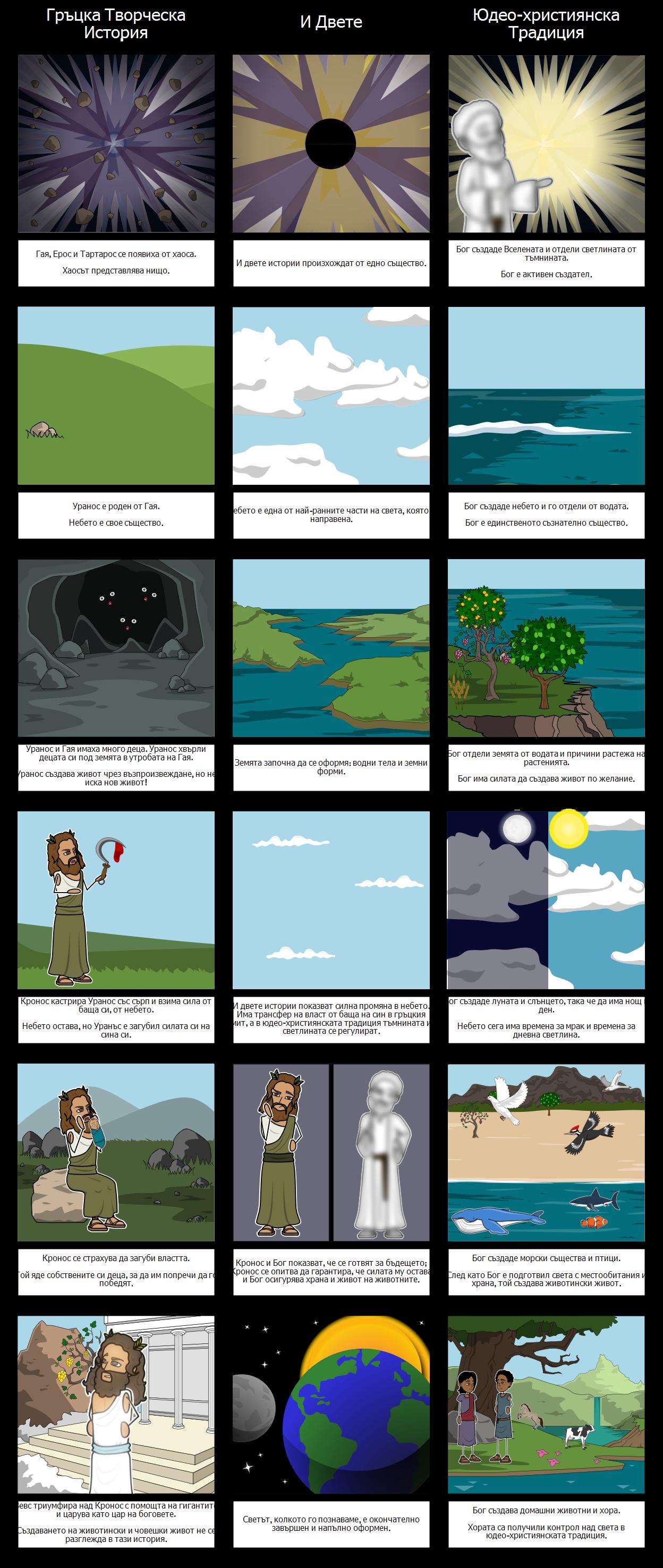 Сравнение на Сътворението на Гръцката Митология