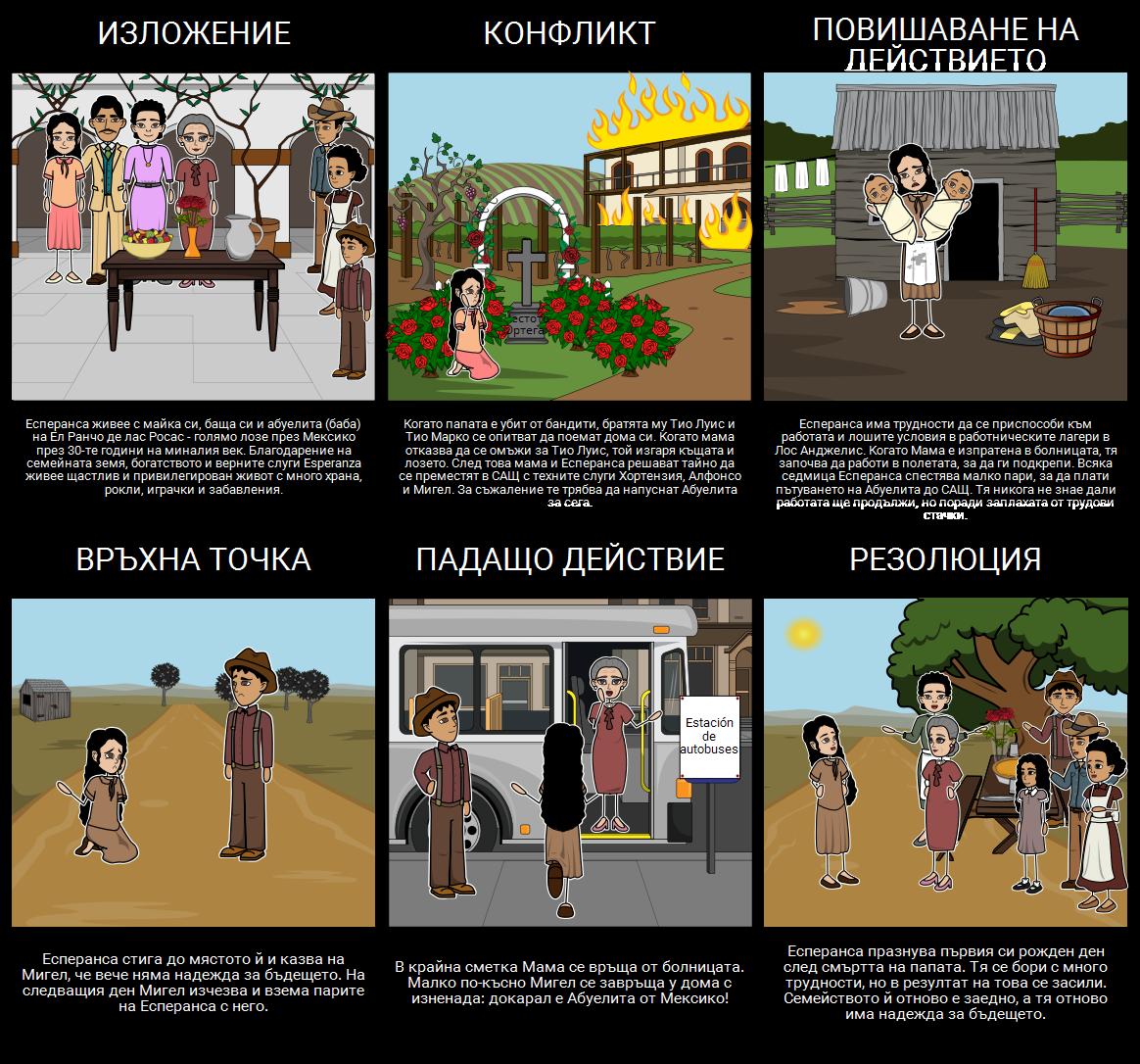 Диаграма на Нарастващата Графика на Есперанса