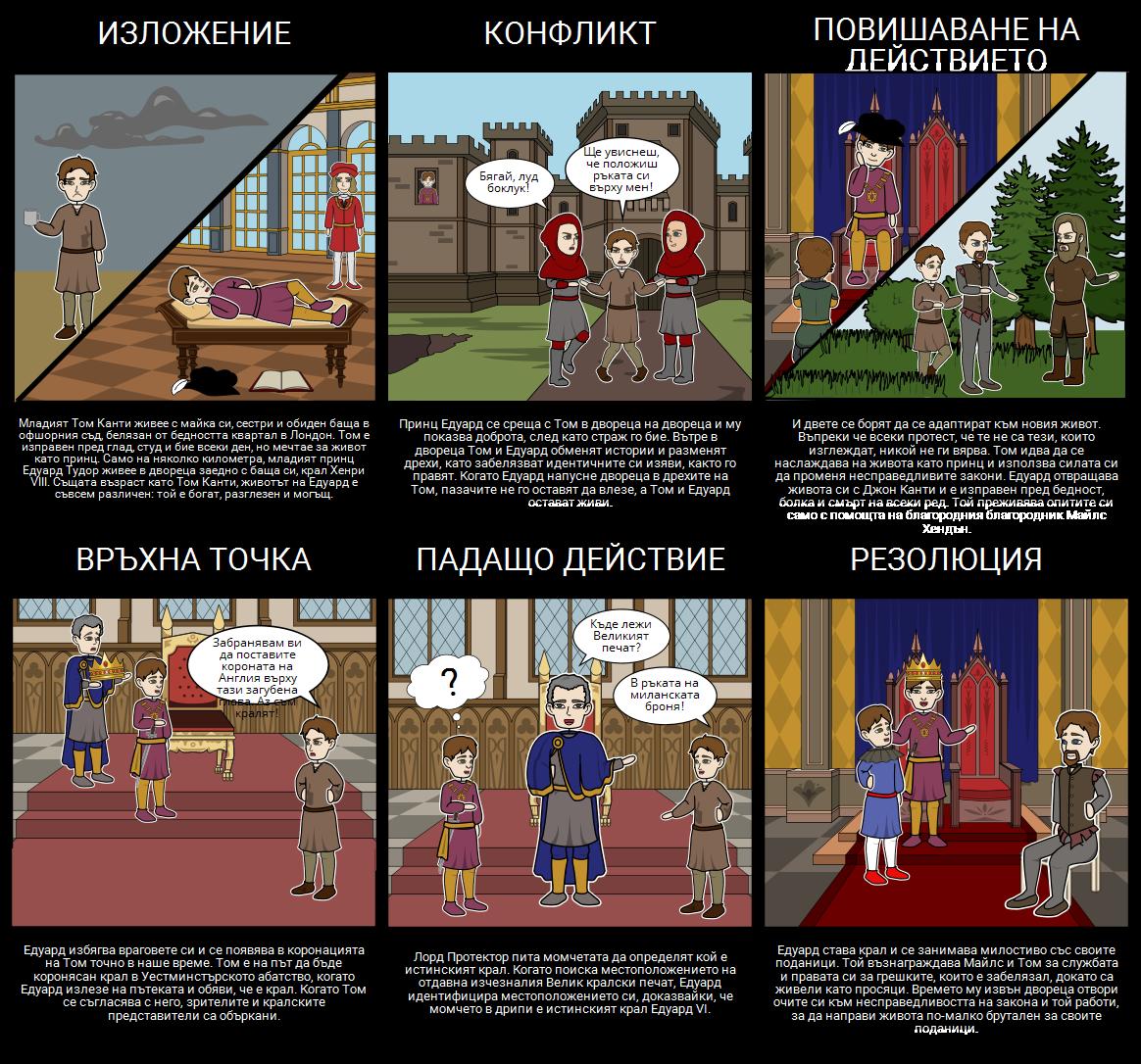 Принцът и Диаграмата на Графиката за Бедните