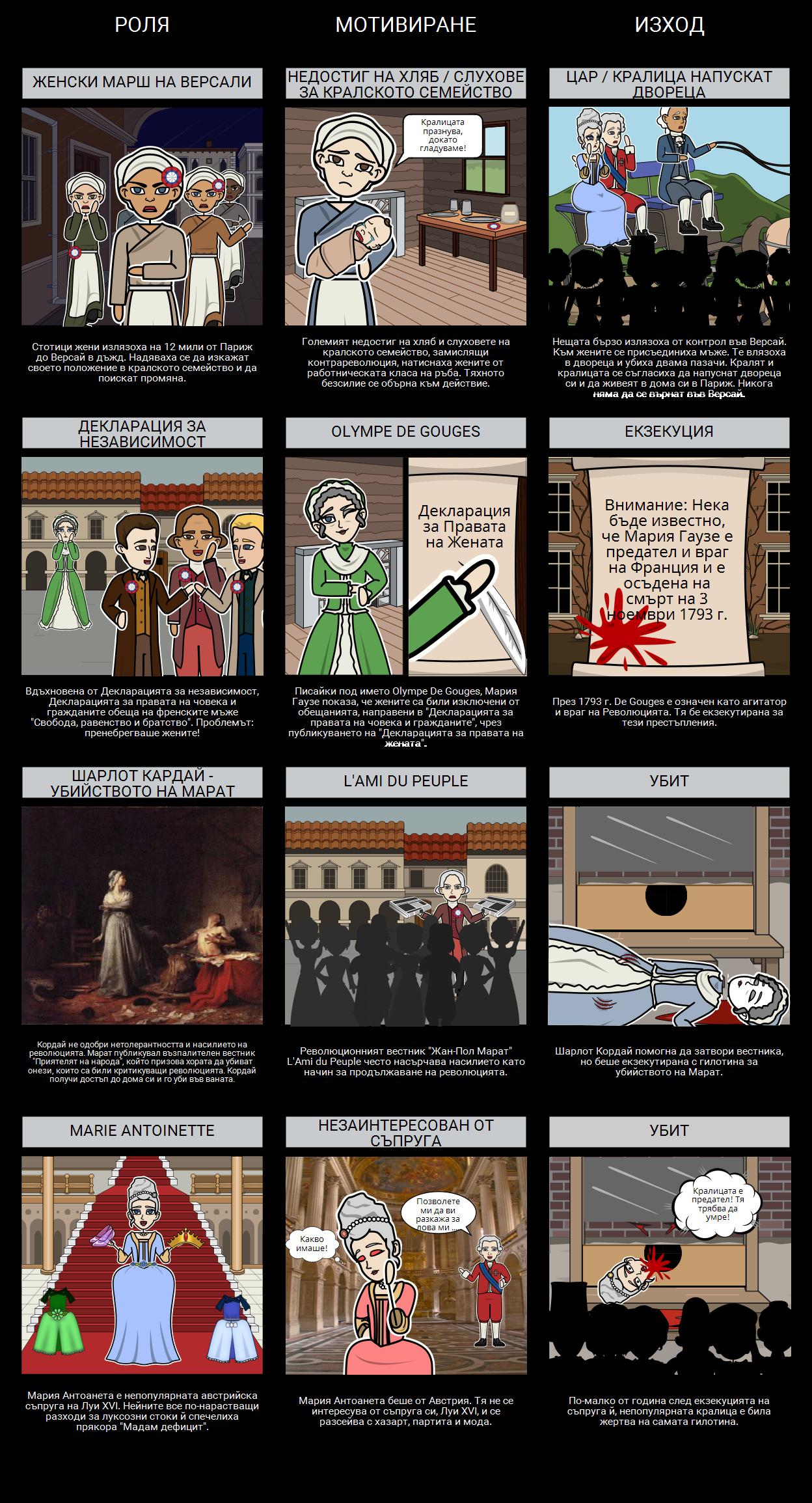 Ролята на Жените във Френската Революция