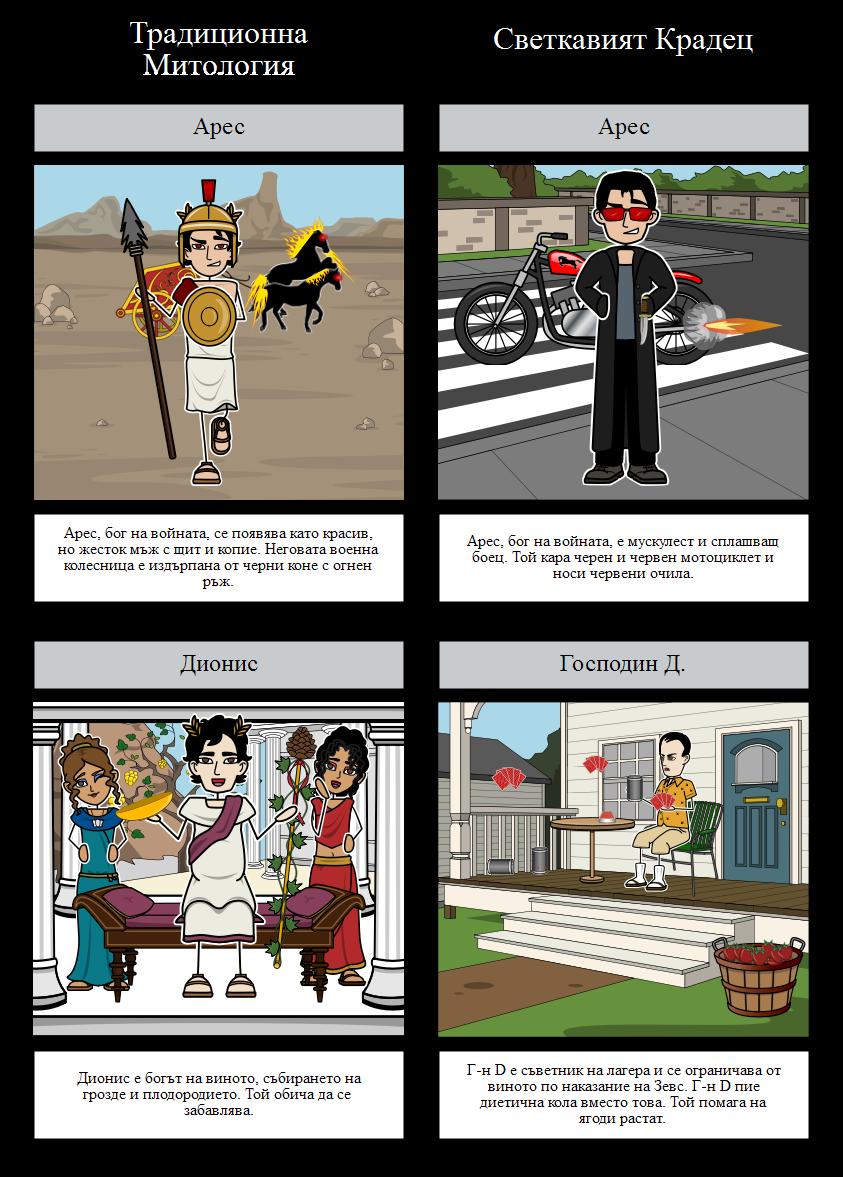 Светкавият Крадец - Гръцки мит Сравнение