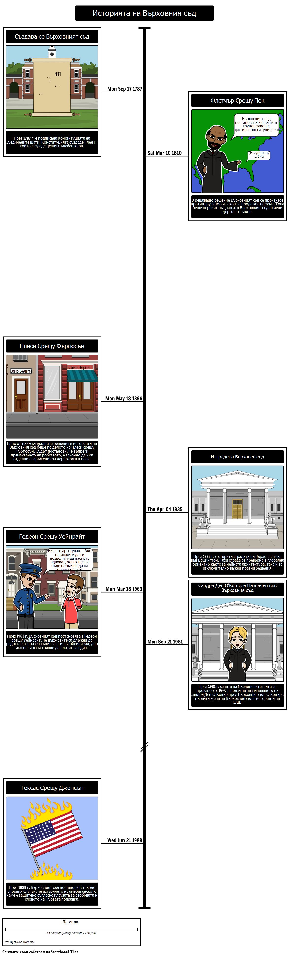 История на Времевия ред на Върховния съд