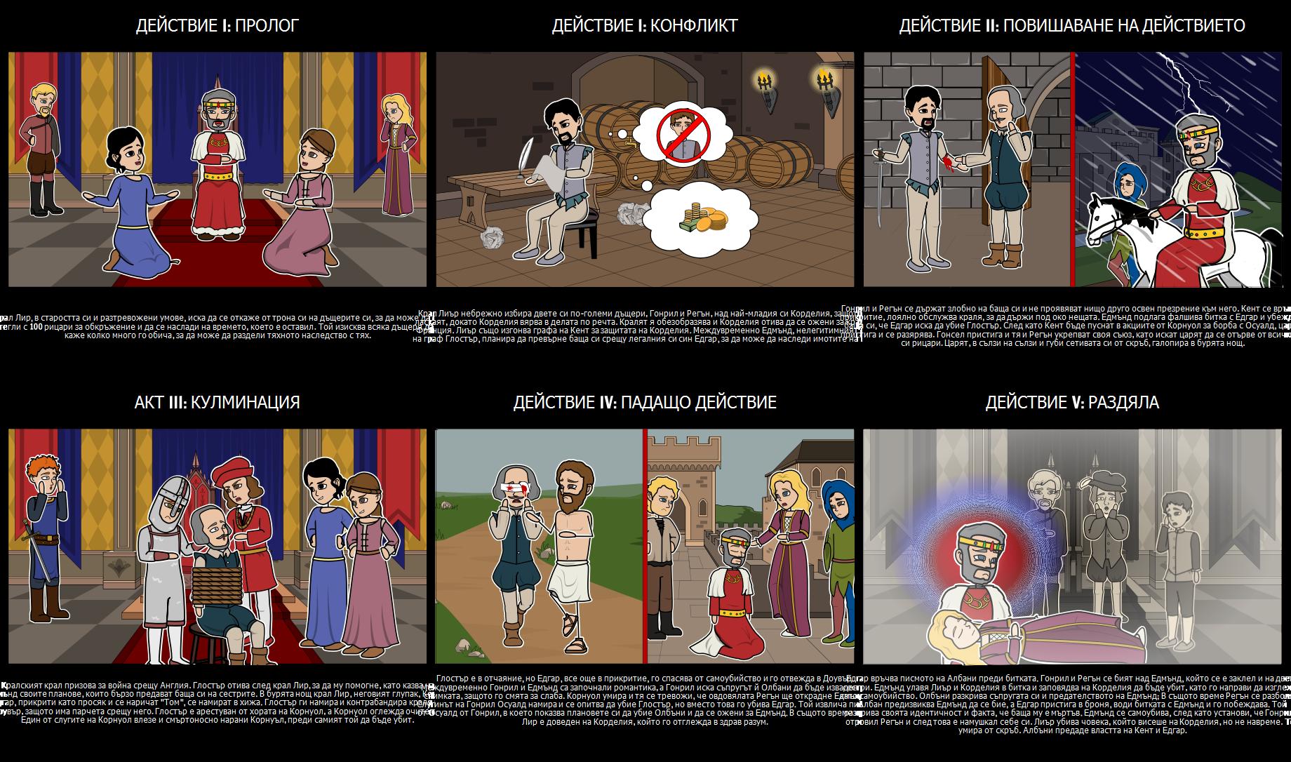 Пет Действащи Структури за Крал Лир