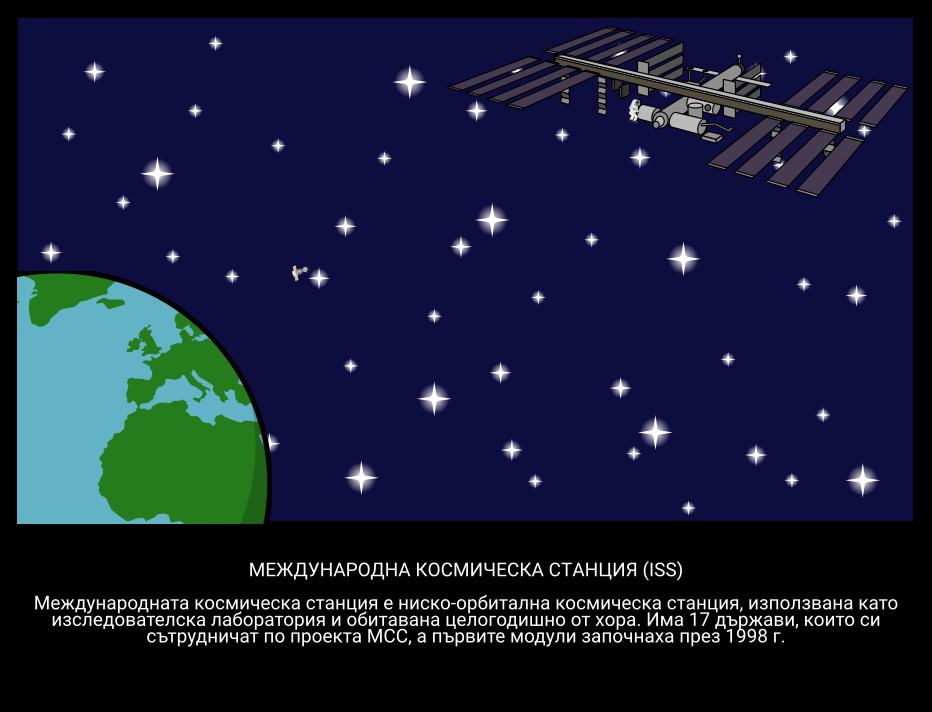 Интернационална Космическа Станция