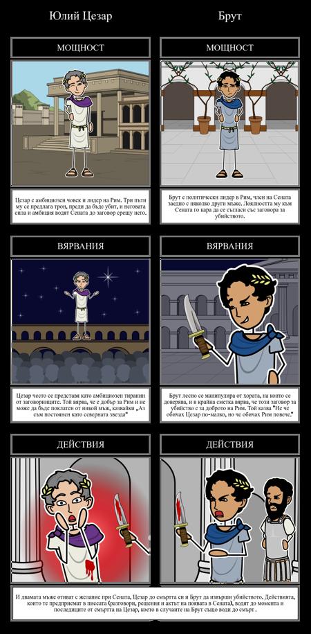 Сравняване на Герои на Юлий Цезар