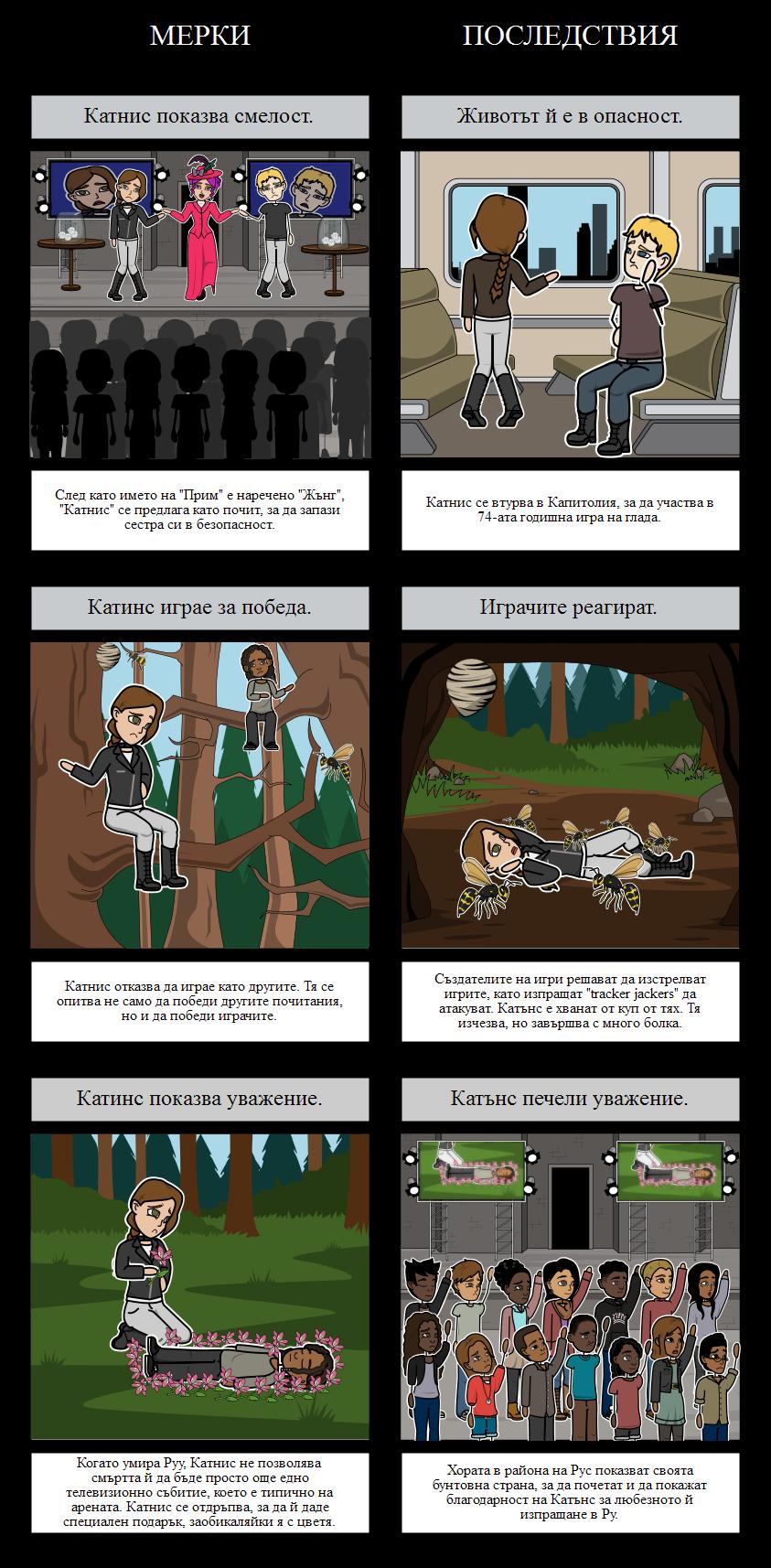 Игрите на Глада - Причина и Ефект