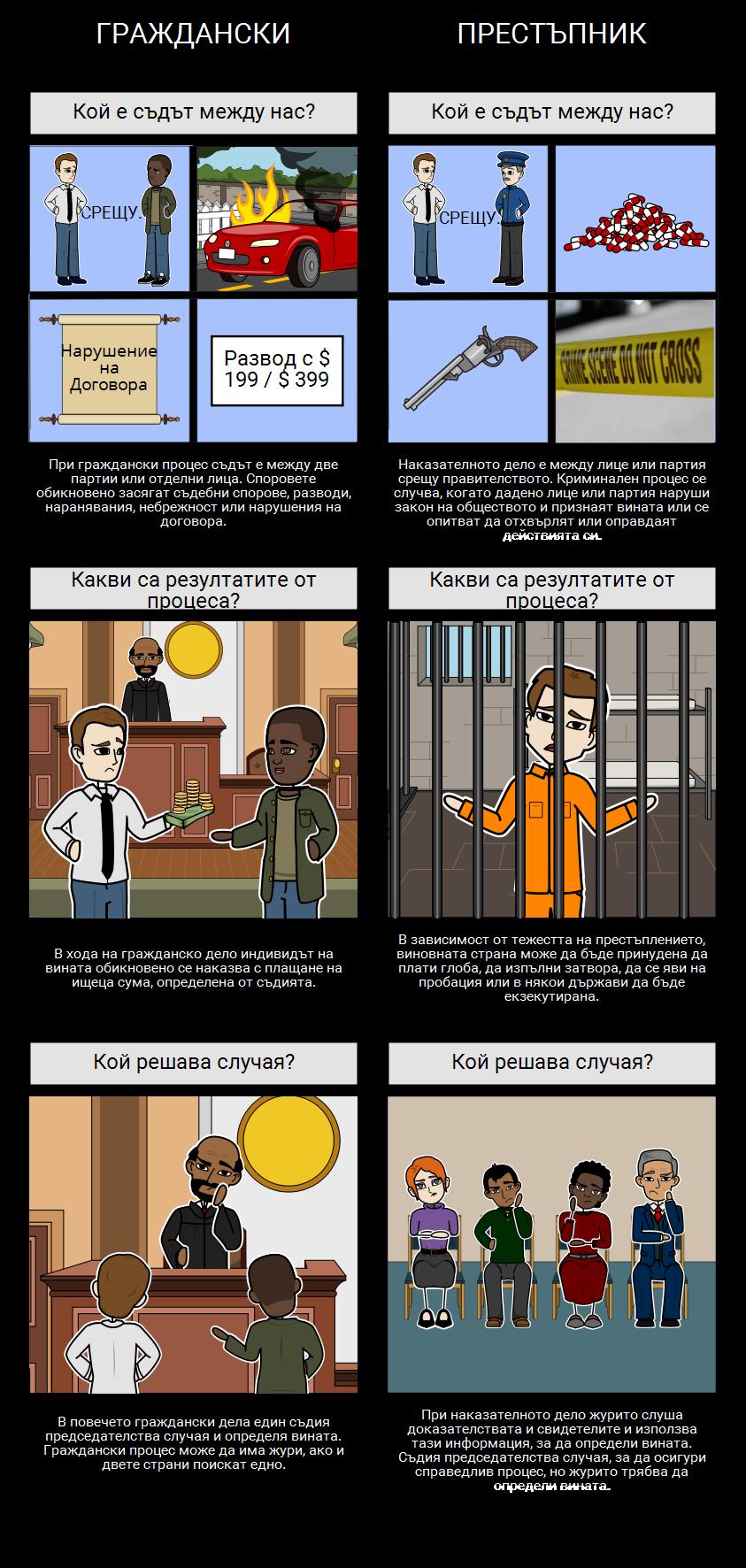 Граждански Срещу Наказателни Дела