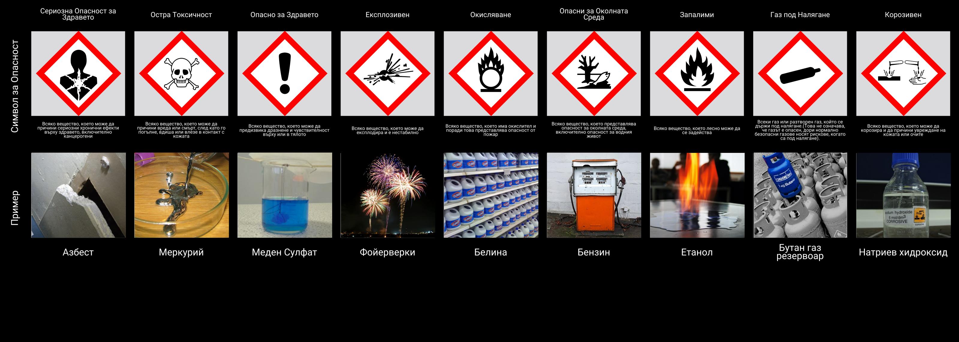 Графика на Символите за Опасност