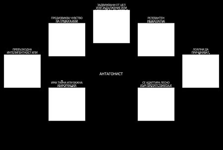 Шаблон за Анализ на Антагонисти