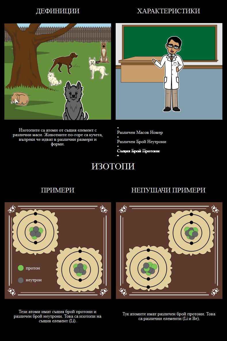 Какво Представляват Изотопите?
