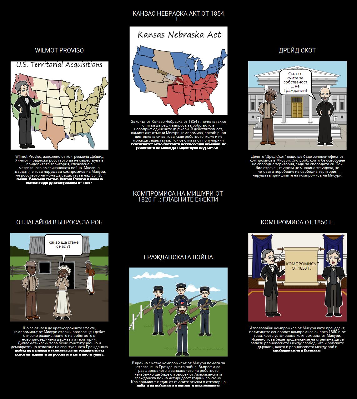 Компромисът от Мисури от 1820 г. - Основни ефекти