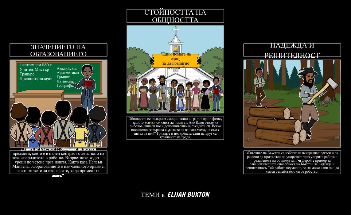 Теми на Илия от Бъкстон