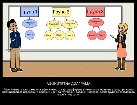 Диаграма на Афинитета