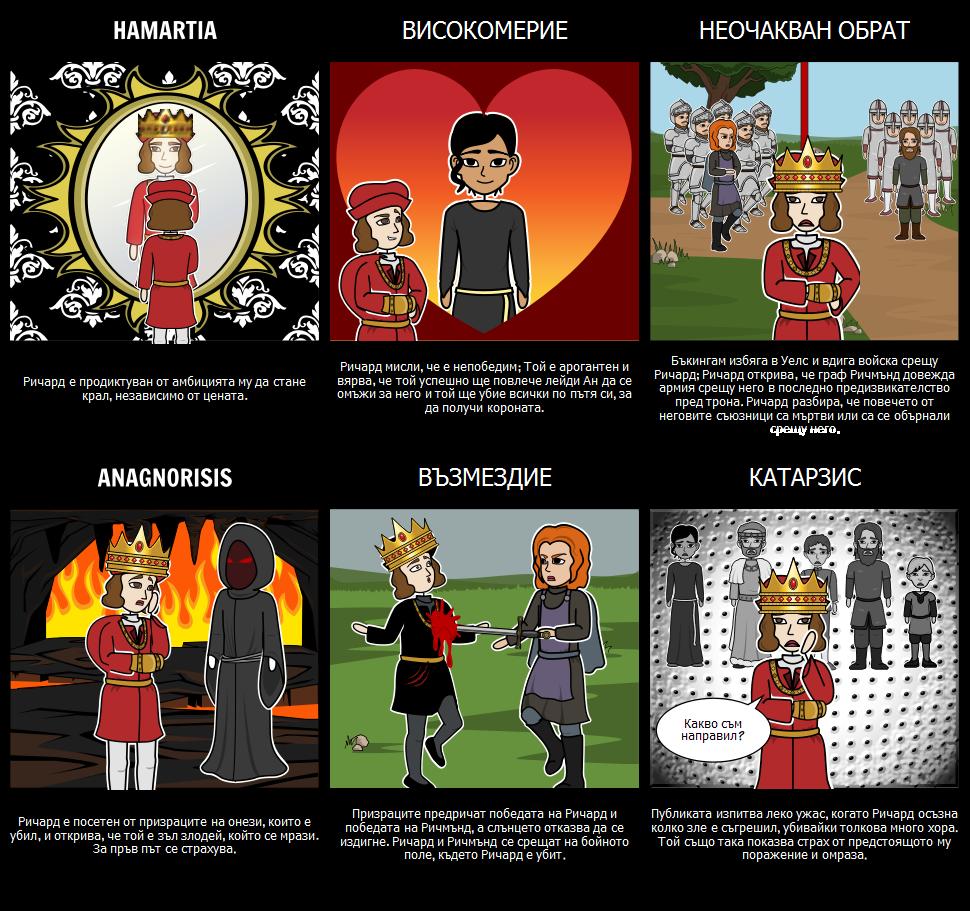 Трагедията на Ричард III Като Трагичен Герой
