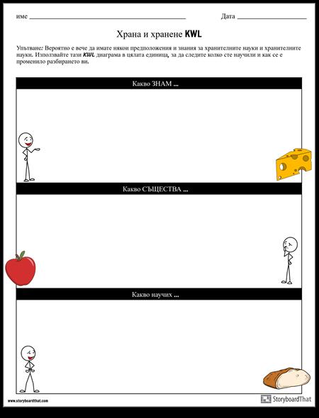 Храна и Хранене KWL Диаграма