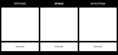 3 Шаблон на Структурата на Действието