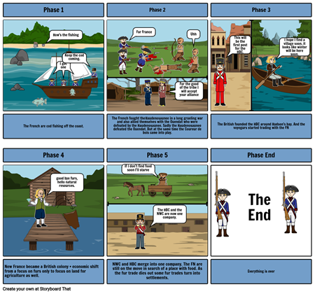 Phases of the fur trade