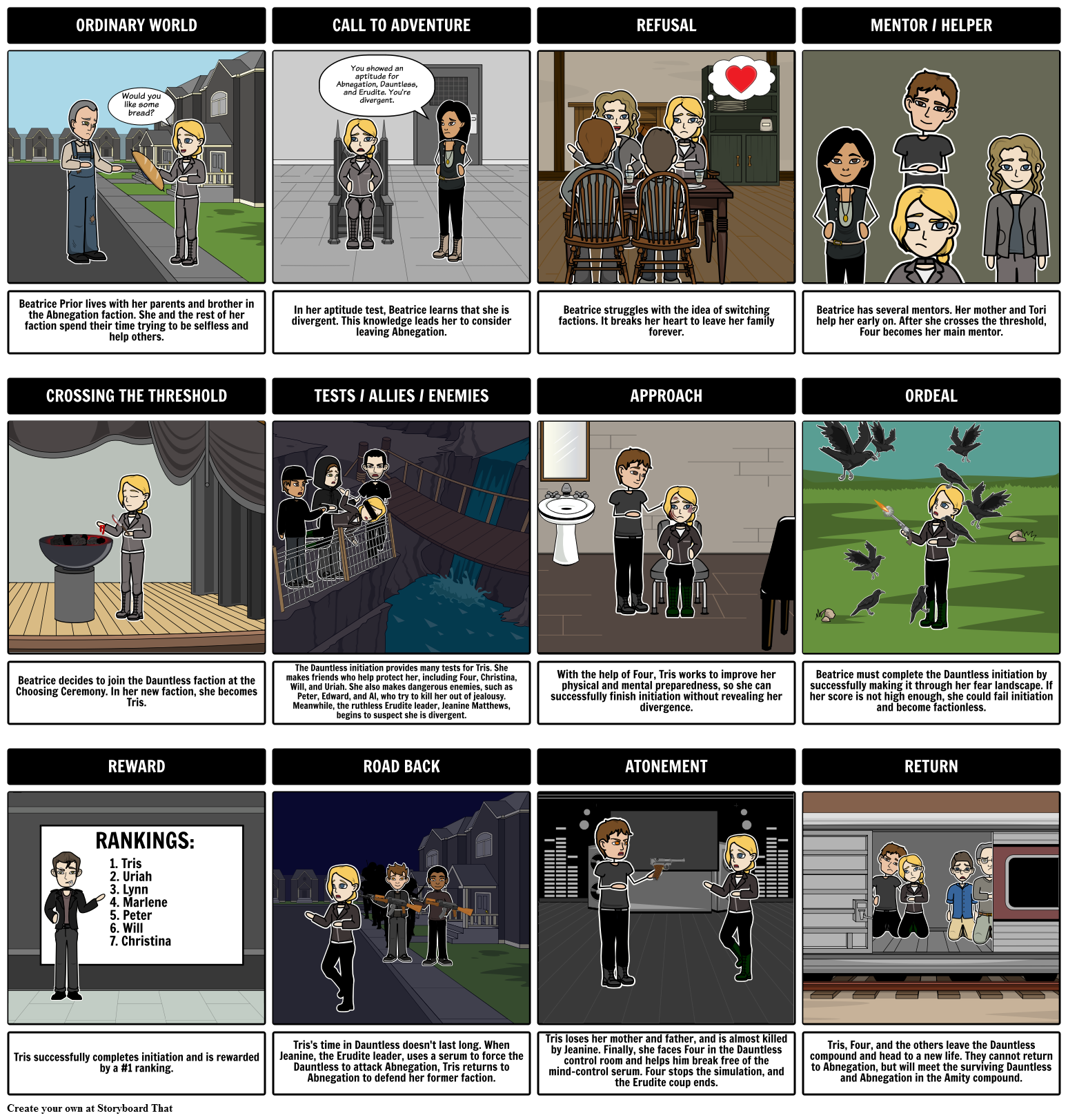 Divergent Hero's Journey