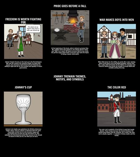 Johnny Tremain Themes, Motifs, and Symbols