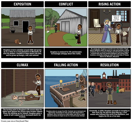 Narrative of the Life of Frederick Douglass Plot Diagram