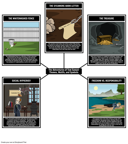 The Adventures of Tom Sawyer Themes, Motifs, and Symbols