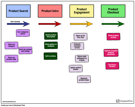 Agile Story Map Example