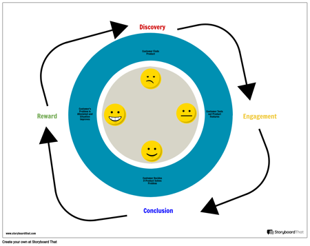 Customer Journey Map Cycle