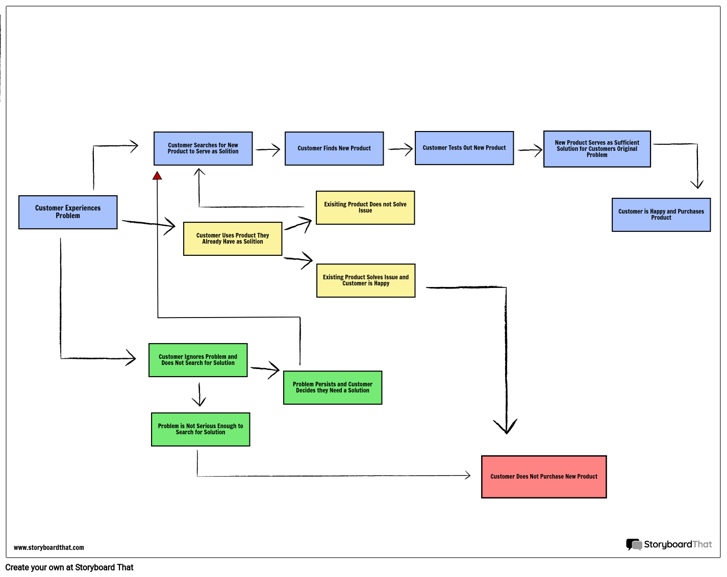 Flowchart Customer Journey Map Storyboard By Business