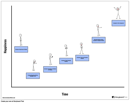 Time/Happiness Customer Journey Map