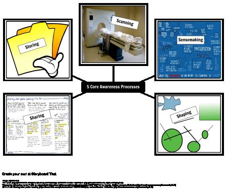 5 Core Awareness Processes