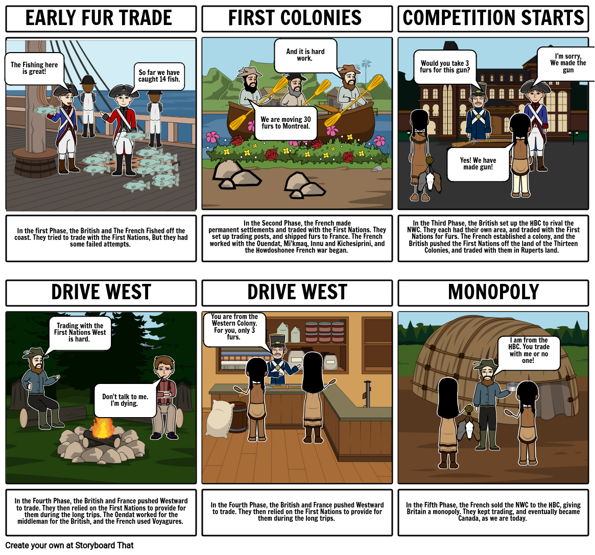 Social Phases of Fur Trade