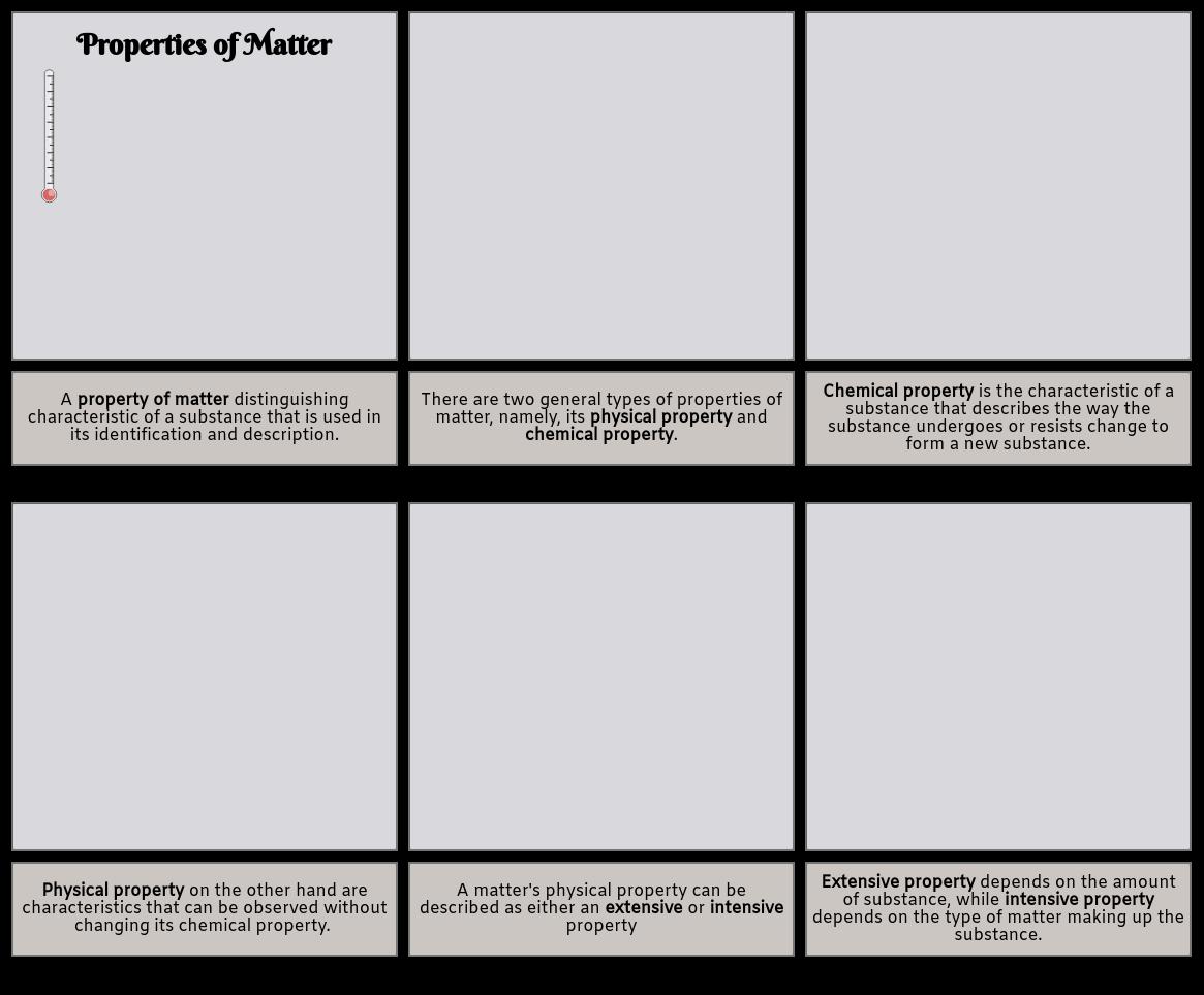 Property of matter