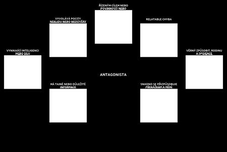 Antagonista Template Analysis