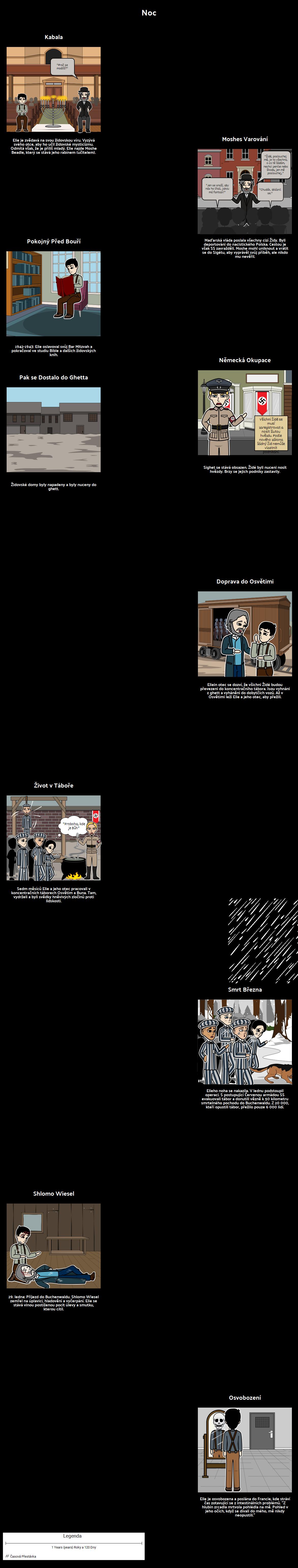 Elie Wiesel Night Timeline