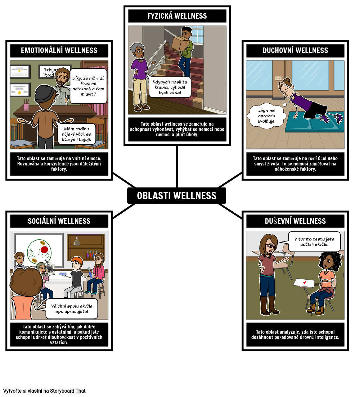 Oblasti Wellness