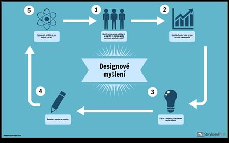 Příklad Designu