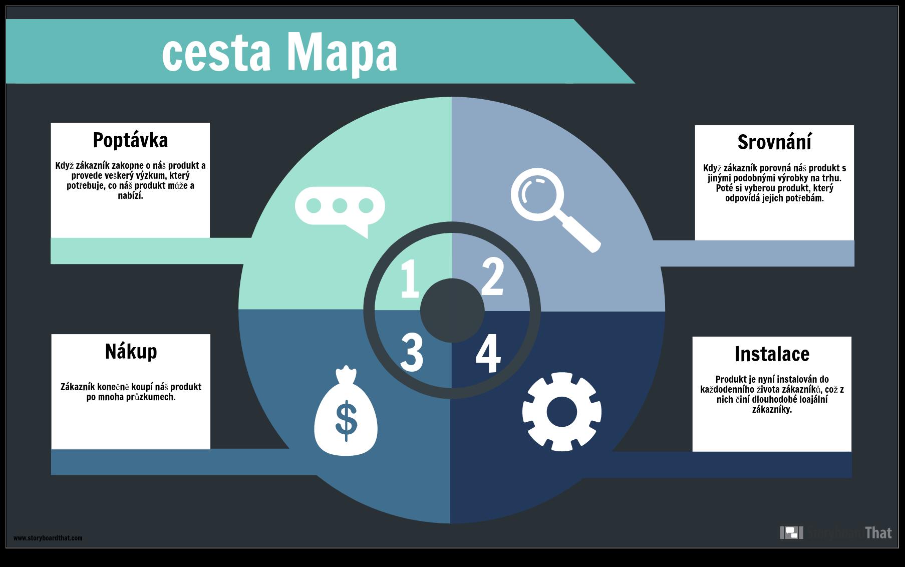 Příklad Mapy Cesty