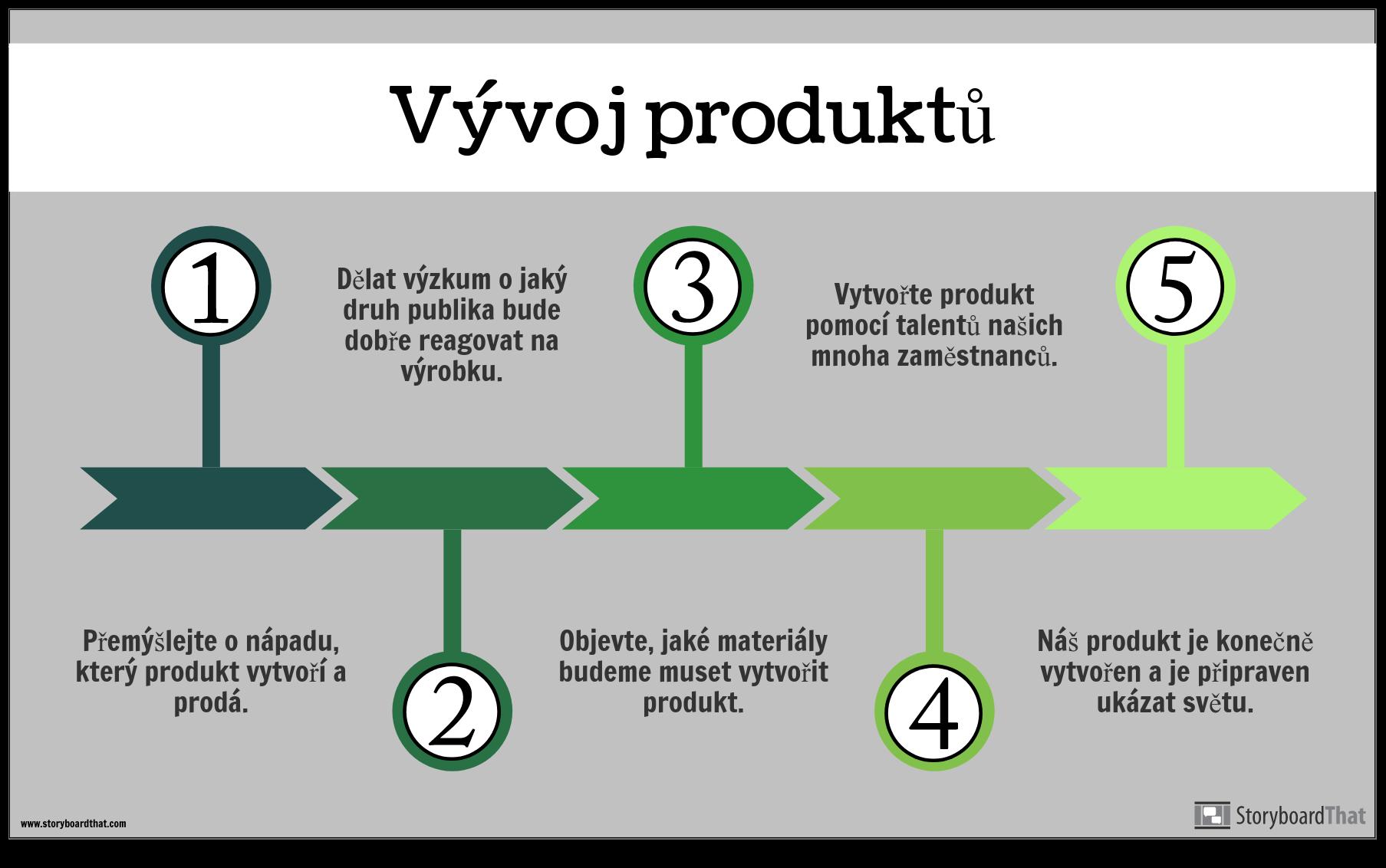 Příklad Produktu Info Produktu Dev
