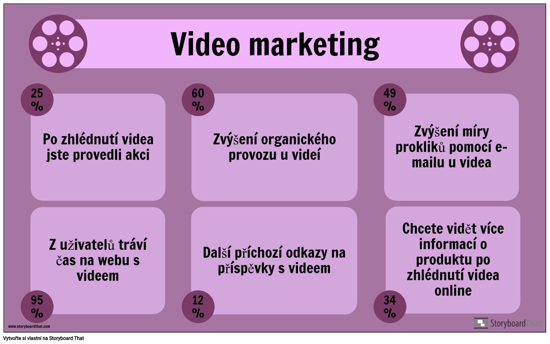 Příklad Video Marketingu
