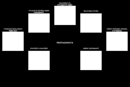 Protagonist Template Analysis