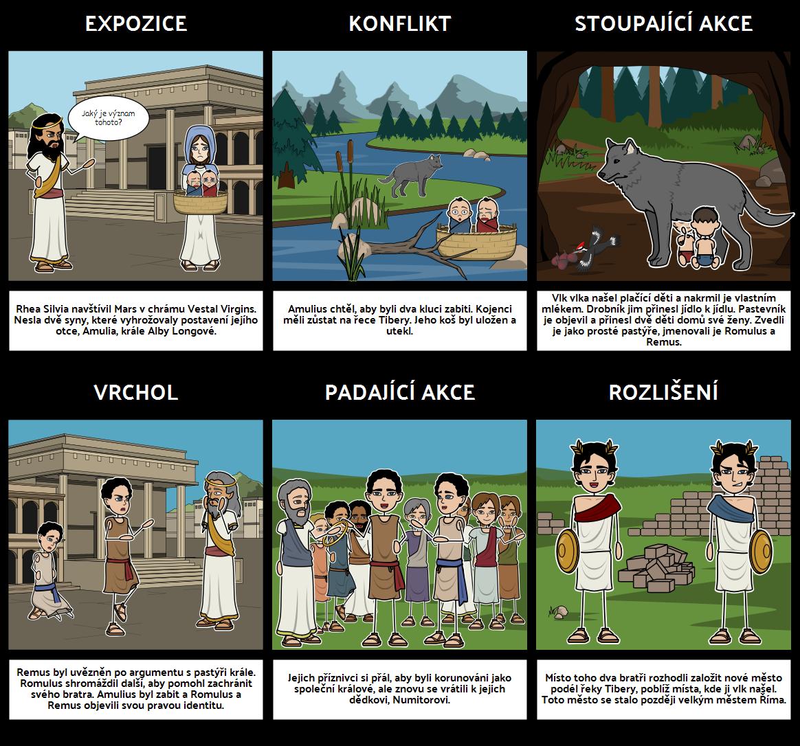 Romulus a Remus - Plot Diagram