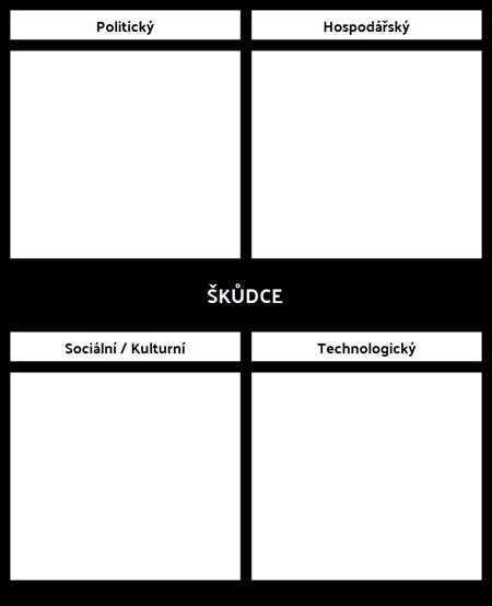 Šablona Analýzy PEST