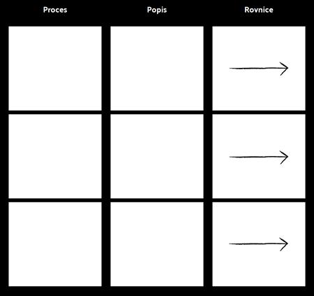Šablona Procesu