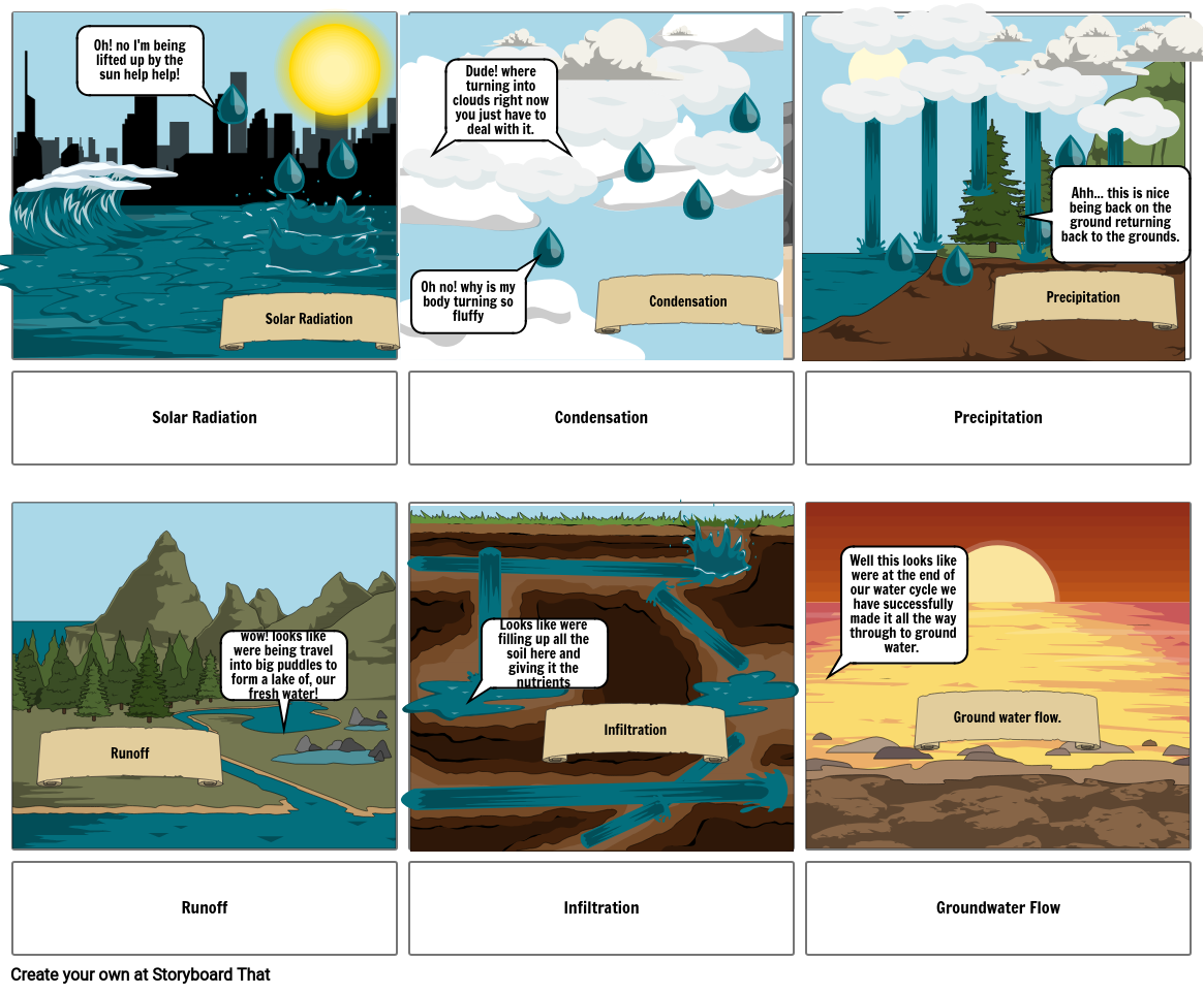 The water cycle comic