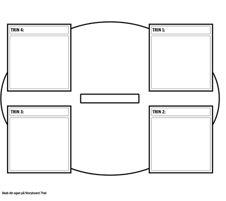 4 Trin Cyklus Diagram