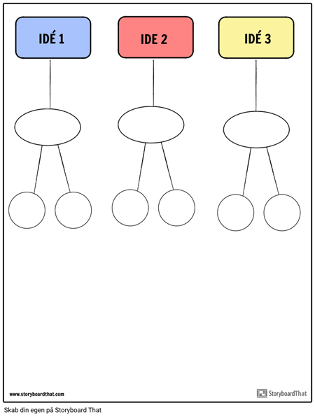 affinitetsdiagram