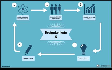 Design Tænk-Eksempel