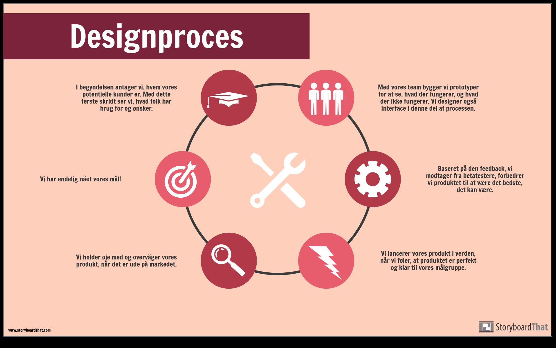 Designproces-eksempel