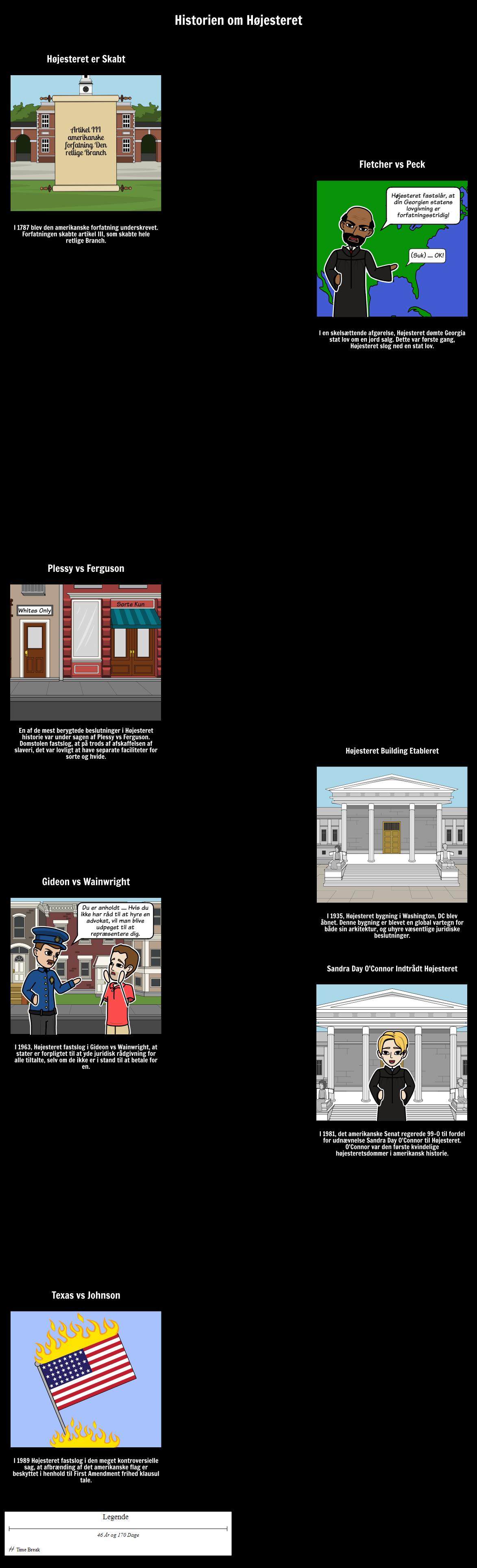 En Historie om Højesteret Tidslinje